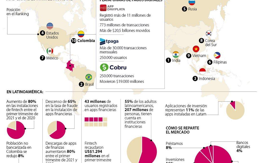 Bancos digitales tienen 27% del mercado regional