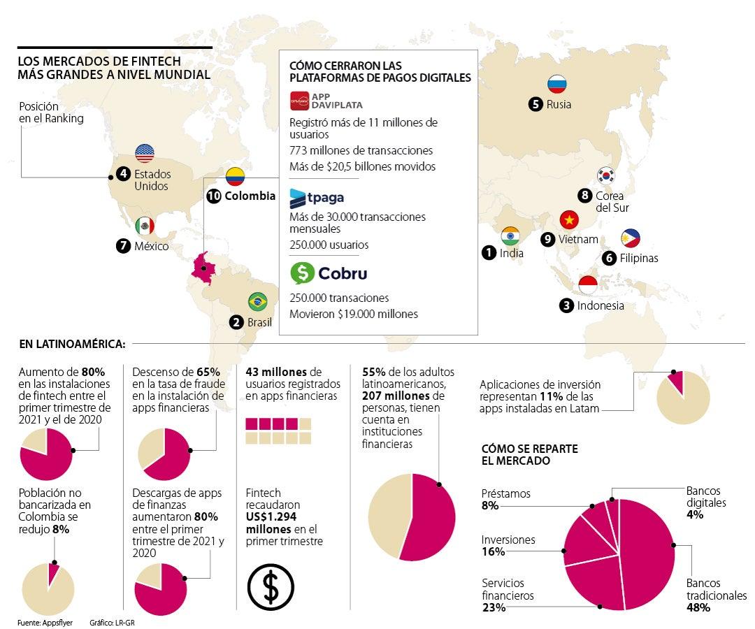 bancos-digitales